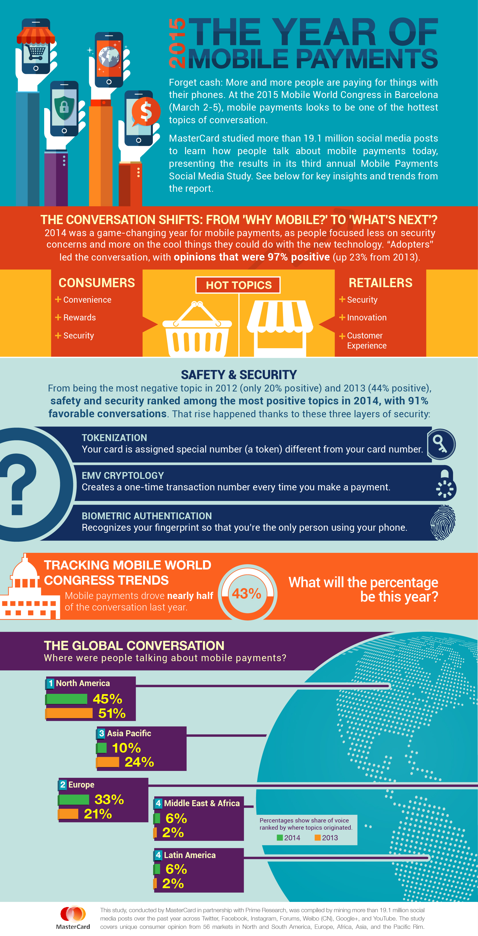 Mastercard_infographic